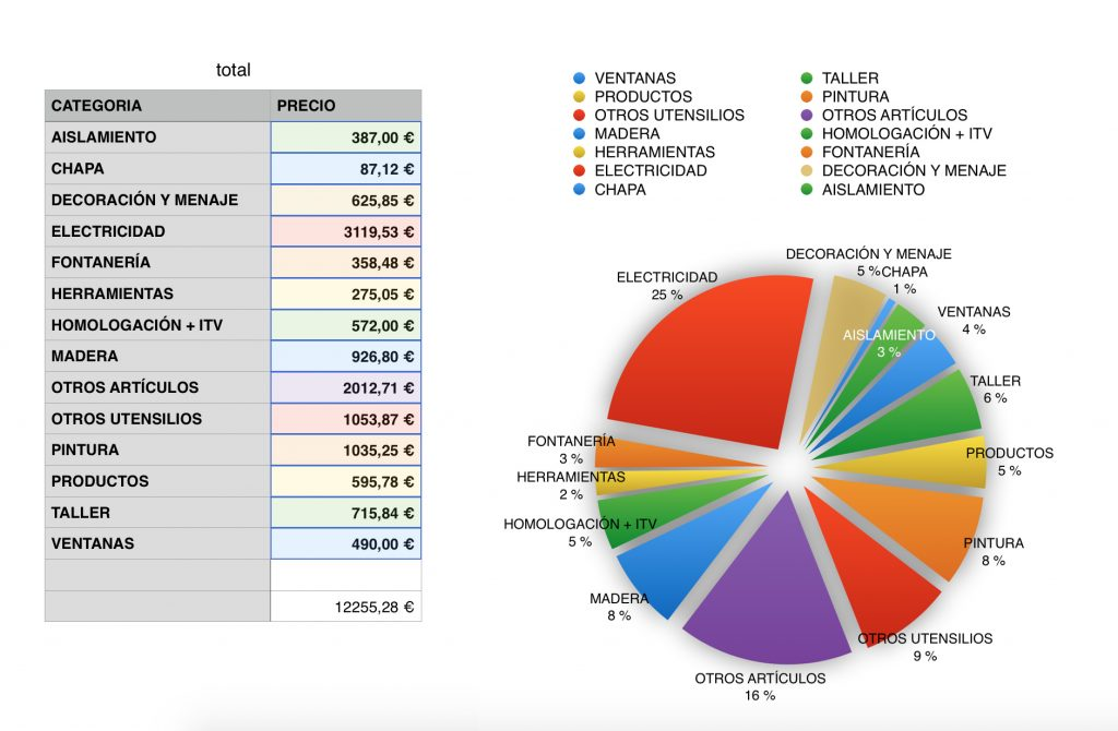 gráfico presupuesto camperizar