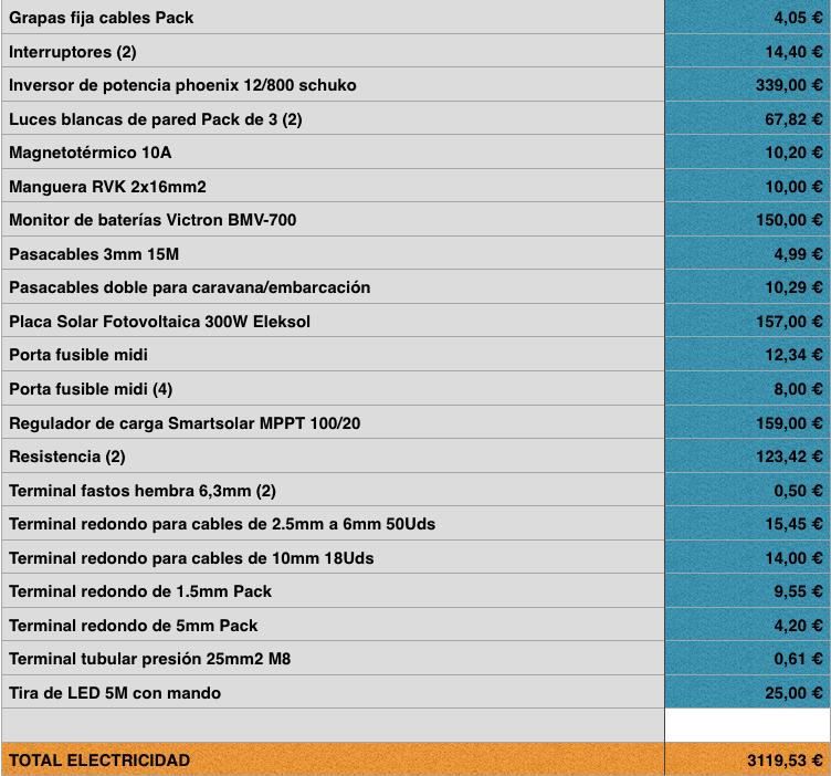 presupuesto camperización furgoneta ¿cuánto cuesta camperizar?