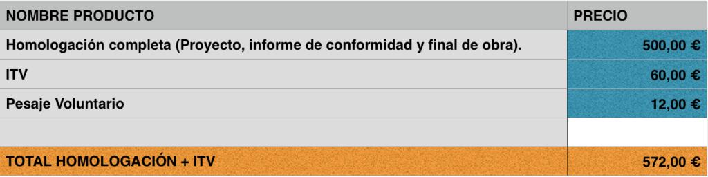 presupuesto camperización furgoneta ¿cuánto cuesta camperizar? Homologar ITV